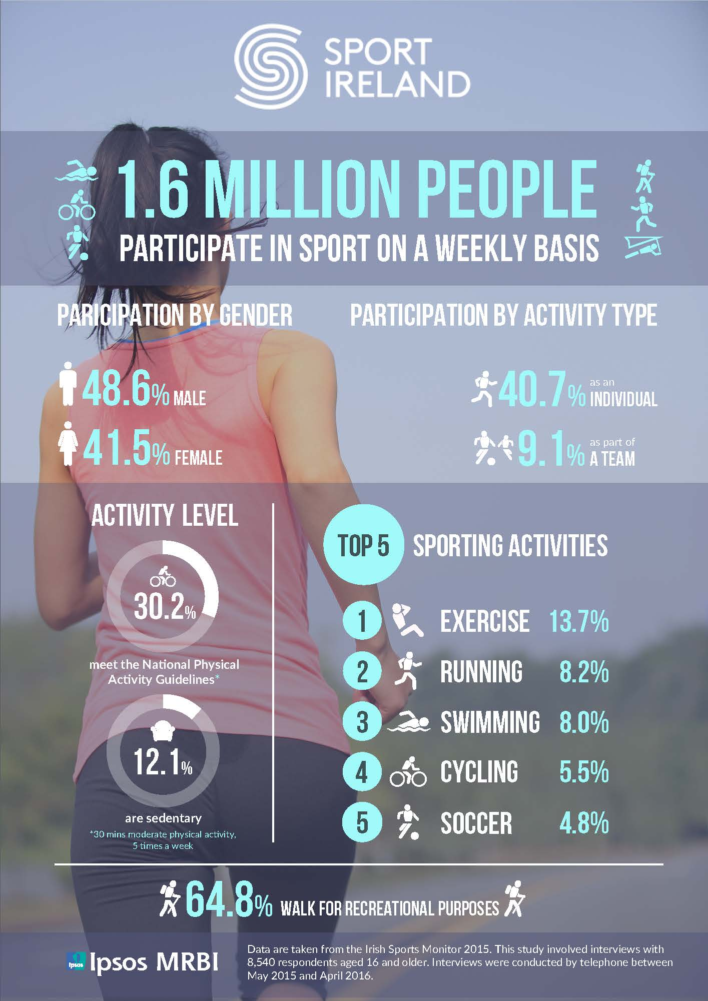 Irish Sports Monitor 2015 Infographic